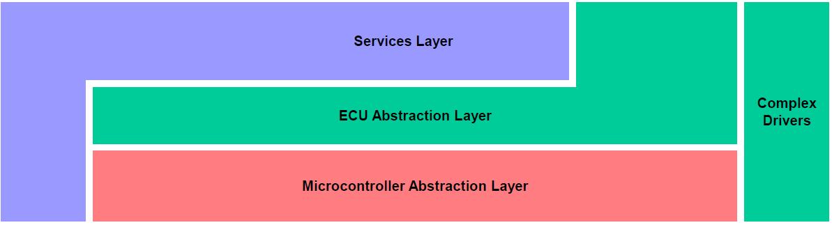 Rysunek 2 Architektura Basic Software