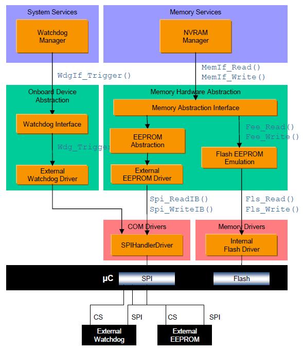 Rysunek 4 Szczegółowe przedstawienie stosów NVM oraz WDG