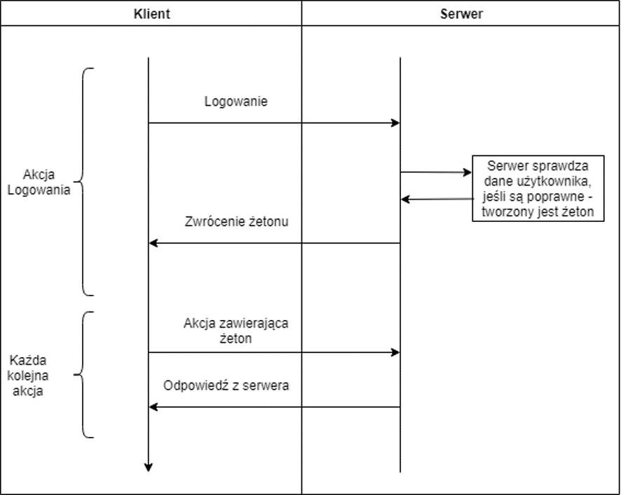 Obraz1 1 - Uwierzytelnianie za pomocą JWT w ASP .NET Core 2.2