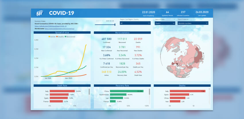 Power BI in the analysis of COVID-19 pandemic data