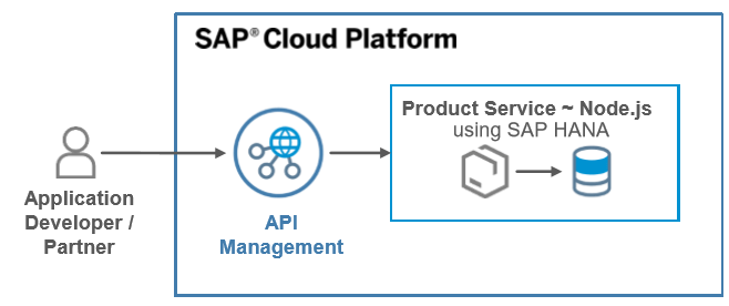 1 - Budowanie mikroserwisów w SAP Cloud Foundry