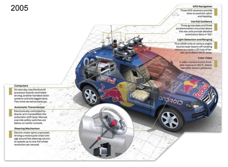 Autonomous Car Software Development e1592959276197 - Sprint przez historię sztucznej Inteligencji