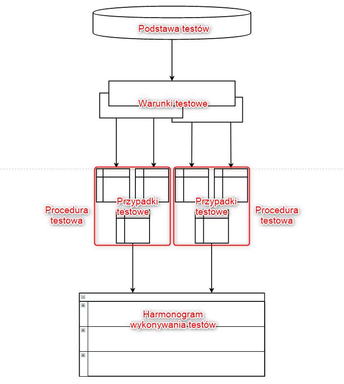 remigiusz bednarczyk produkty testowe k8xjll6z - Produkty procesu testowego - od podstawy do scenariusza testowego
