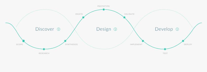 001 UX Design flow - Wsparcie UX Design w prototypowaniu aplikacji Fiori