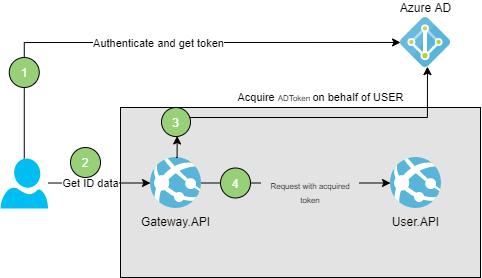 On Behalf Flow Diagram Software Development - OAuth 2.0 On Behalf flow in Azure Active Directory and .NET Core