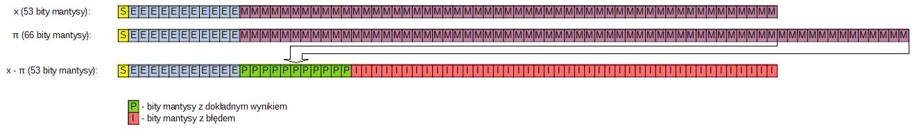 Niedokładności numeryczne w funkcjach trygonometrycznych w FPU na platformie x86 2 - Niedokładności numeryczne w funkcjach trygonometrycznych w FPU na platformie x86