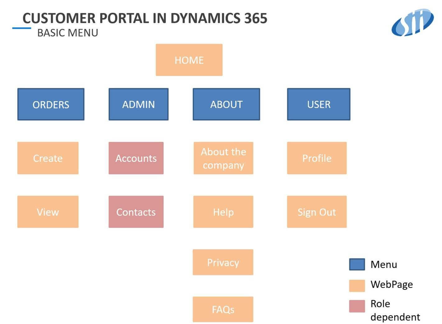customer portal 2 - Portal klienta dla systemu D365 Finance&Operations