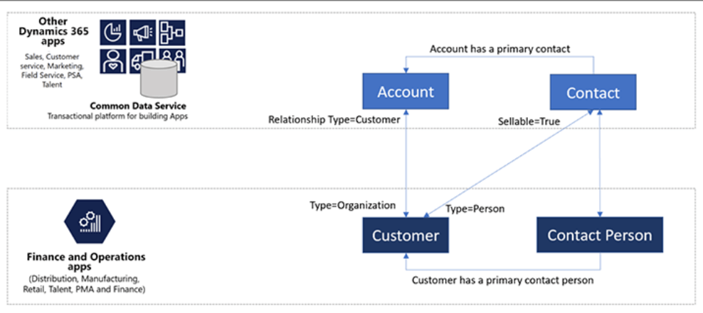 customer portal 3 - Portal klienta dla systemu D365 Finance&Operations