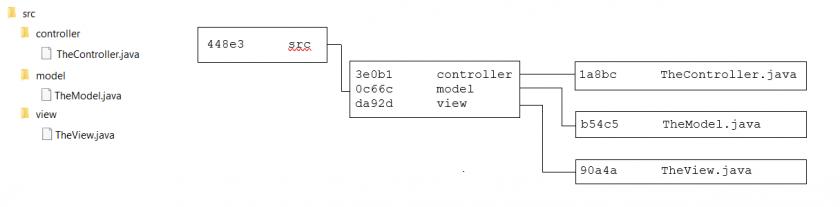 02 tree blob diagram git e1611576005171 - Jak Git działa za kulisami