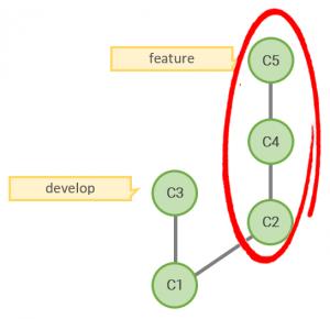 03 branch git 300x290 - Jak Git działa za kulisami