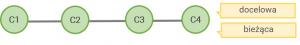 07 merge after git 300x45 - Jak Git działa za kulisami