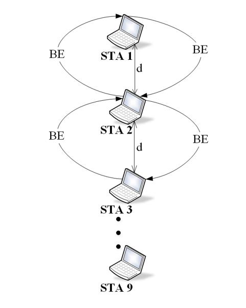 2 e1613405309601 - Problem ukrytych stacji w sieciach WiFi a wydajność, czyli dlaczego czasem WiFi działa bardzo wolno