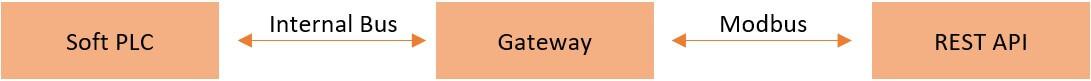 Modbus REST API Scheme 1 - Dane przemysłowe w Internecie – implementacja REST API z wykorzystaniem sieci polowej MODBUS