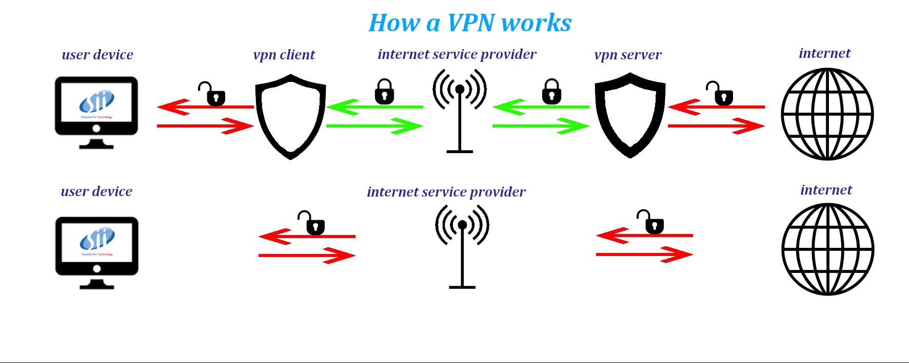 VPN - VPN – co to właściwie jest?