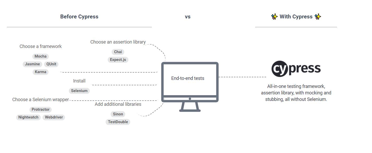 cypress 1 - Cypress – dlaczego warto zainteresować się tym frameworkiem?
