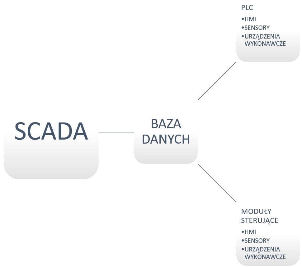 p1 1 - Wykorzystanie systemów SCADA na przykładzie turbin wiatrowych