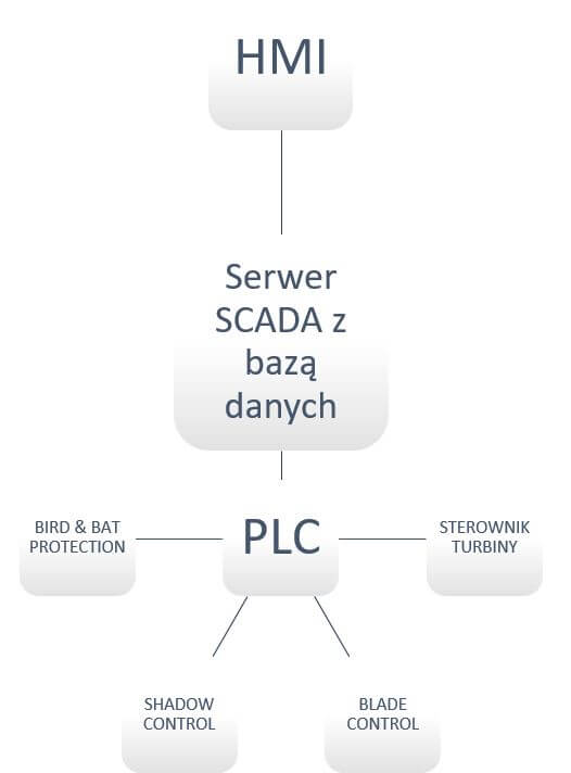 p3 - Wykorzystanie systemów SCADA na przykładzie turbin wiatrowych