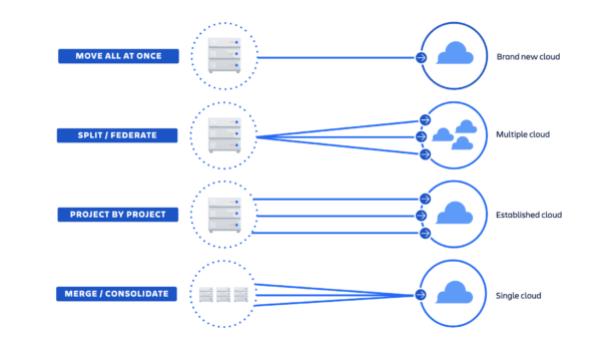 screen4 - Mity o przejściu do chmury Atlassian