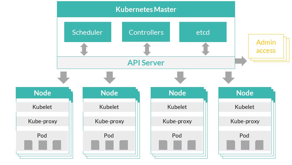 Kubernetes - Introduction to Kubernetes (K8s)