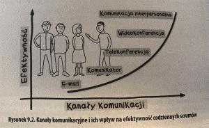 Kanały komunikacyjne i ich wpływ na efektywność codziennych scrumów