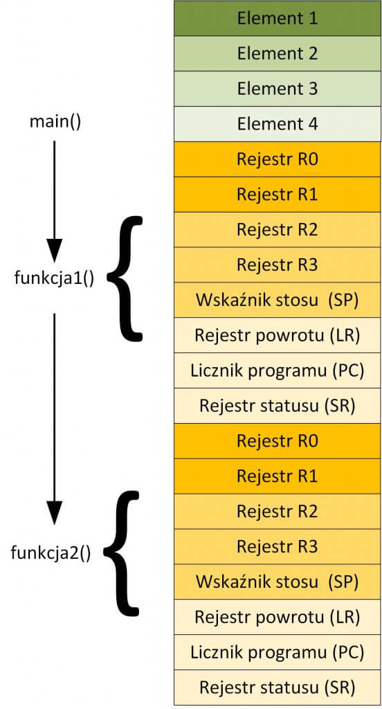 Odkładanie 552x1024 - O królu RAM-ie i rycerzach kontekstu