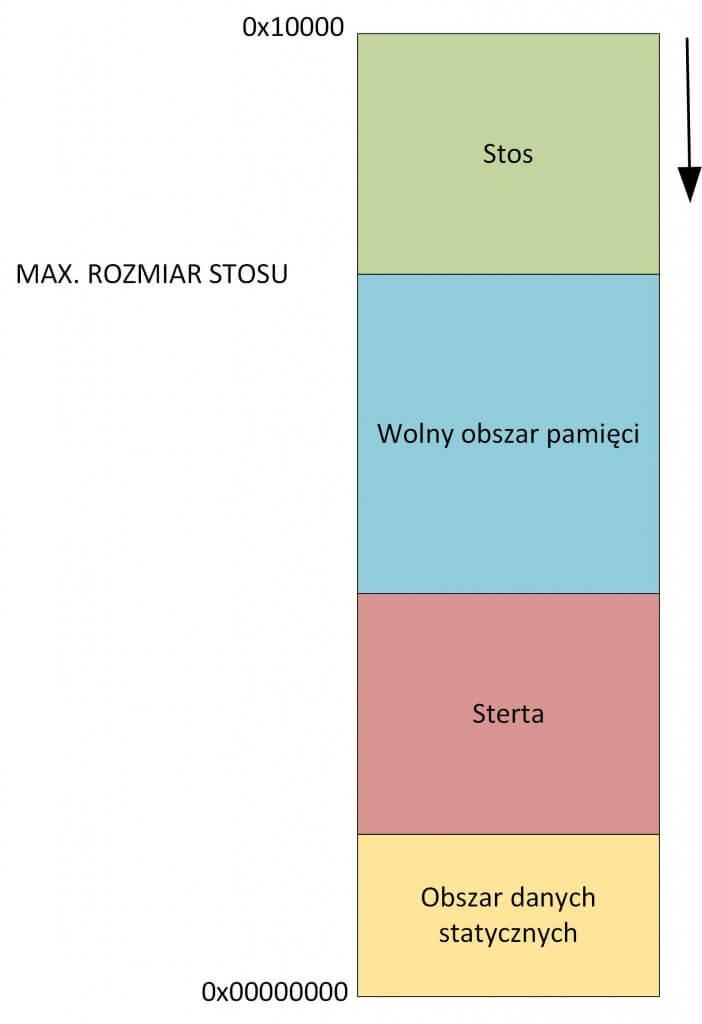 Stos 702x1024 - O królu RAM-ie i rycerzach kontekstu