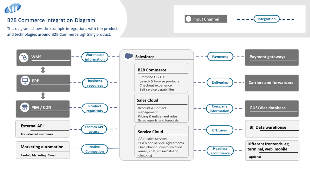 B2B Commerce integrations 7 1024x576 - Salesforce B2B Commerce Lightning – narzędzie do budowy platform e-commerce