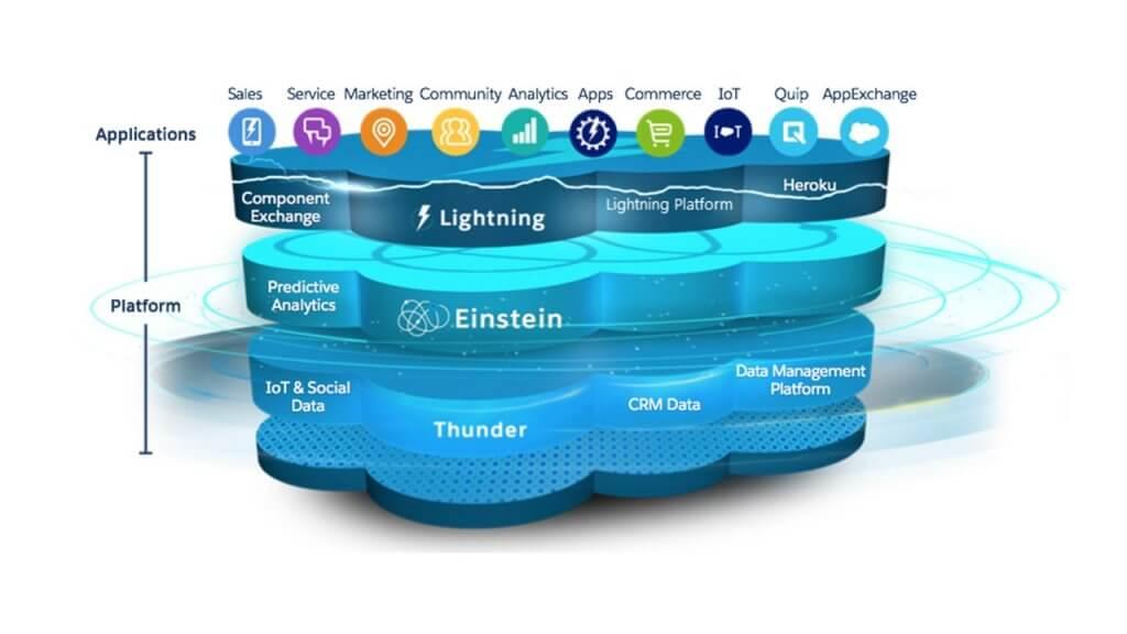 Ryc. 1 1024x576 - Salesforce B2B Commerce Lightning – narzędzie do budowy platform e-commerce
