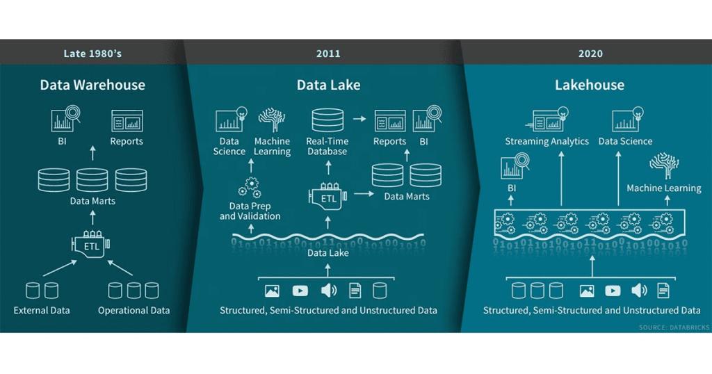 ryc1 1024x538 - Architektura Lakehouse, koncepcja Delta Lake w usłudze DataBricks
